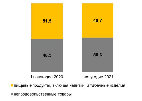 Фото В 2021 году в Кировской области оборот розничной торговли вырос на 5,7%