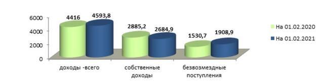 Фото В Кировской области за январь 2021 года доходы областного и муниципального бюджетов выросли на 178 млн рублей